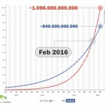 Searchmetrics chart google_facebook_prediction_us